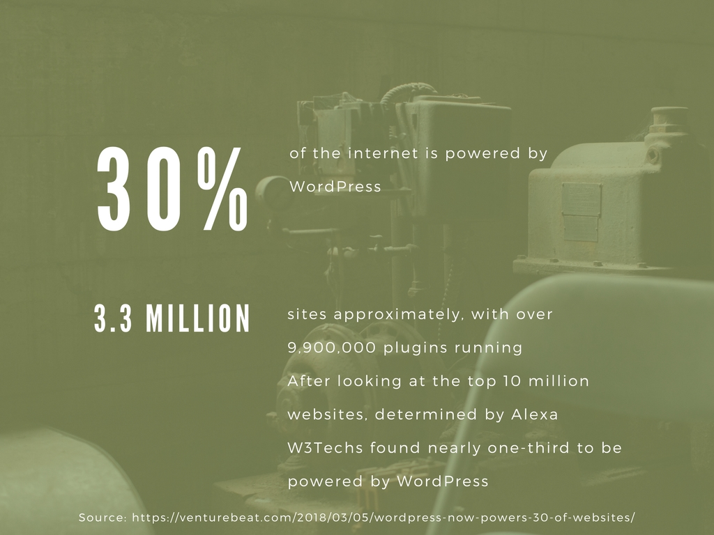 30% of the internet is powered by WordPress
